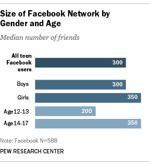 Pew Study: Facebook, Twitter Users Held Back Views On ...