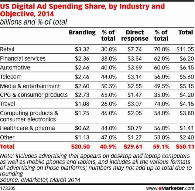 Spending for Direct Response Outpaces Branding in Online Ads