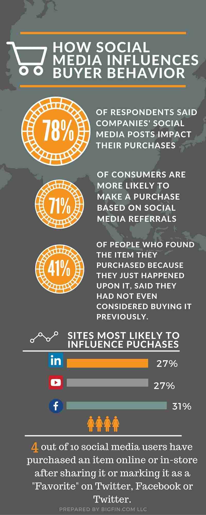 Purchases Via Social Media